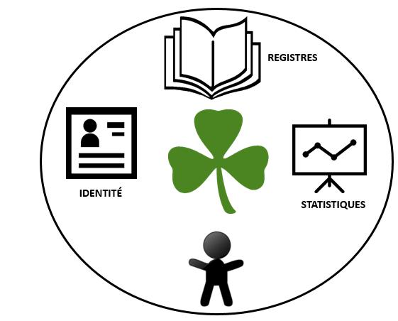 leçon IV 3 objectifs FR